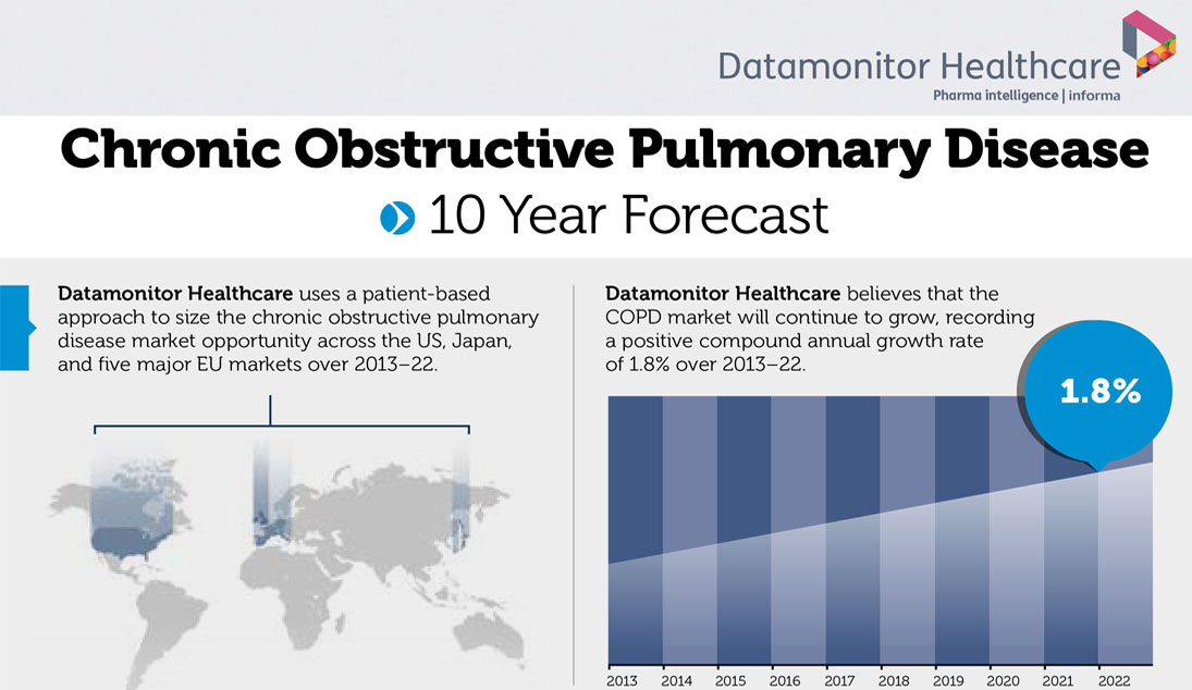 chronic obstructive pulmonary disease 10 year forecast