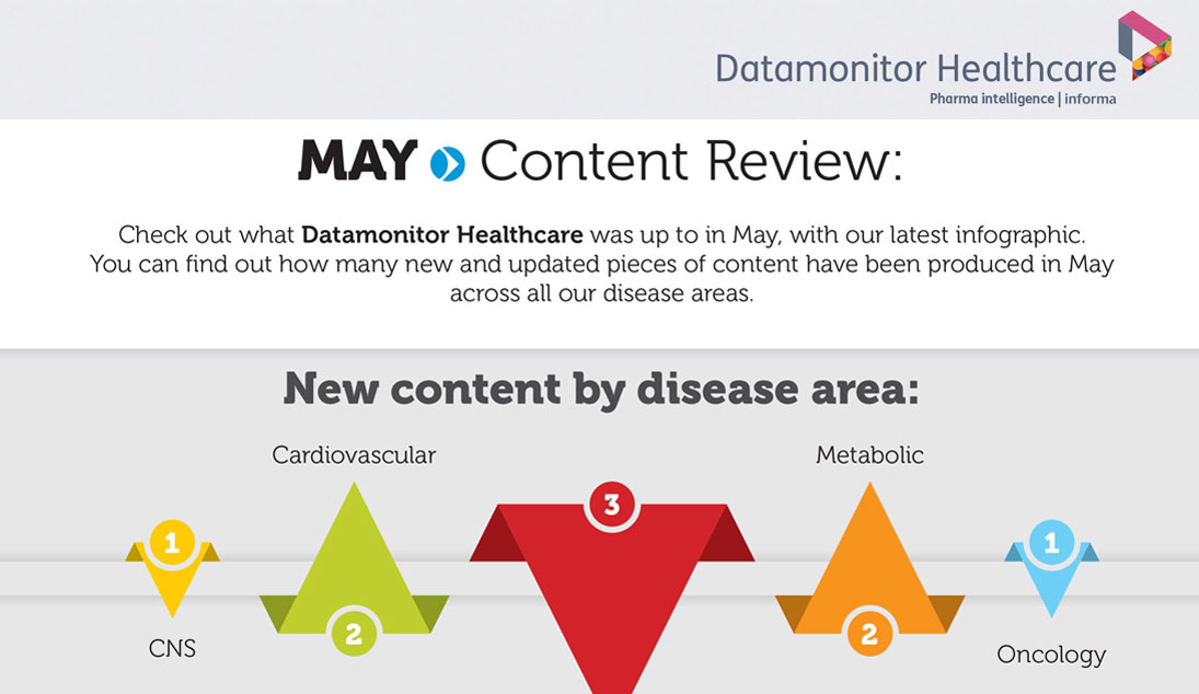 May content review infographic