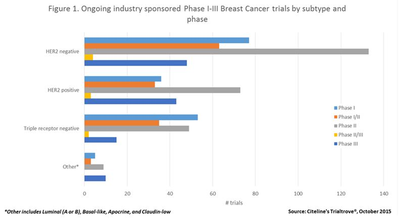 figure-1-breast-cancer-trials