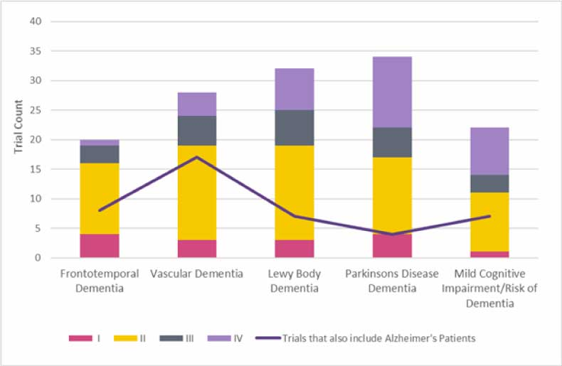 Non-Alzheimers-Dementia-Trials-by-Phase