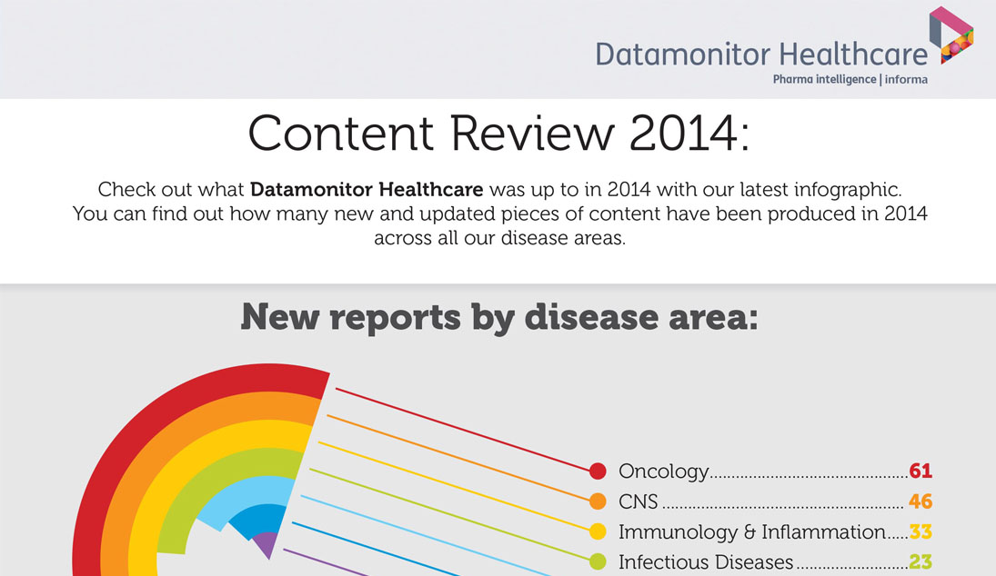 Datamonitor-Healthcare-Content-Review-2014