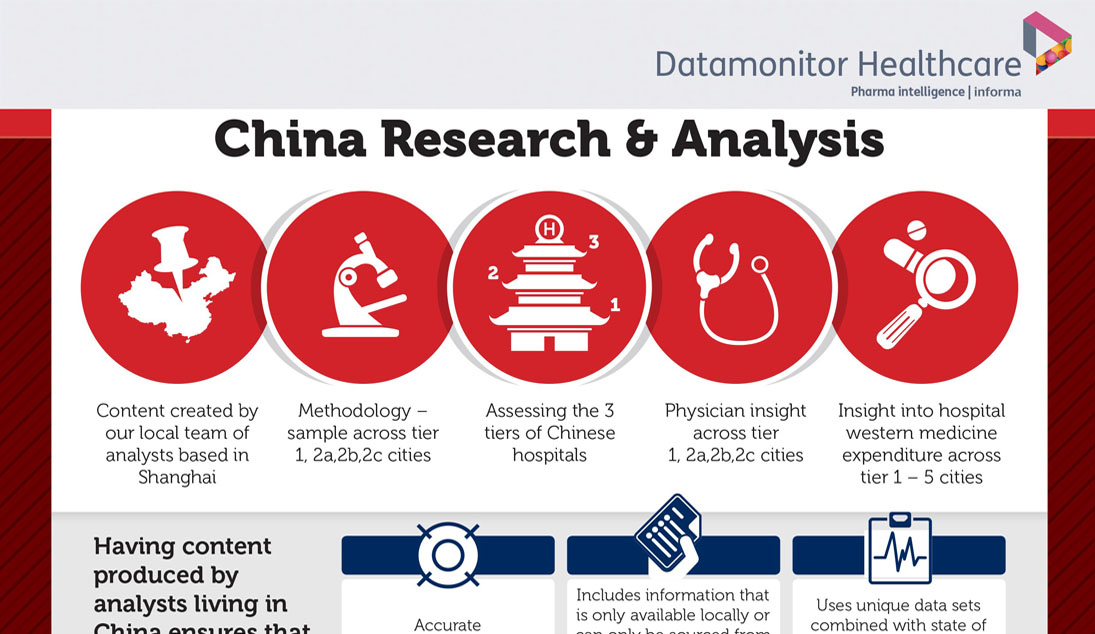 China Research and analysis
