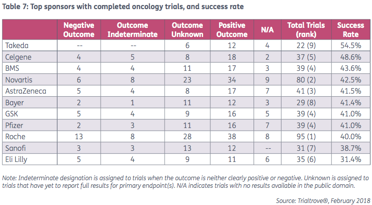 Top sponsors with completed oncology trials, and success rate l Pharma Intelligence