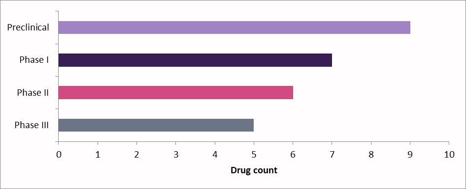 Number of Drugs in Development for Endometriosis l Pharma Intelligence