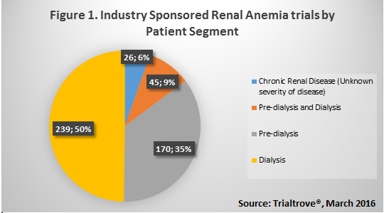sponsored renal anemia