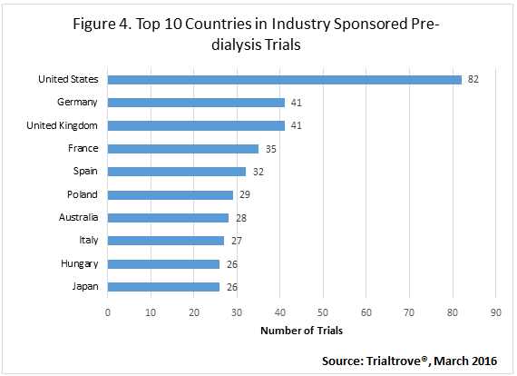 top 100 countries sponsored dialysis trials