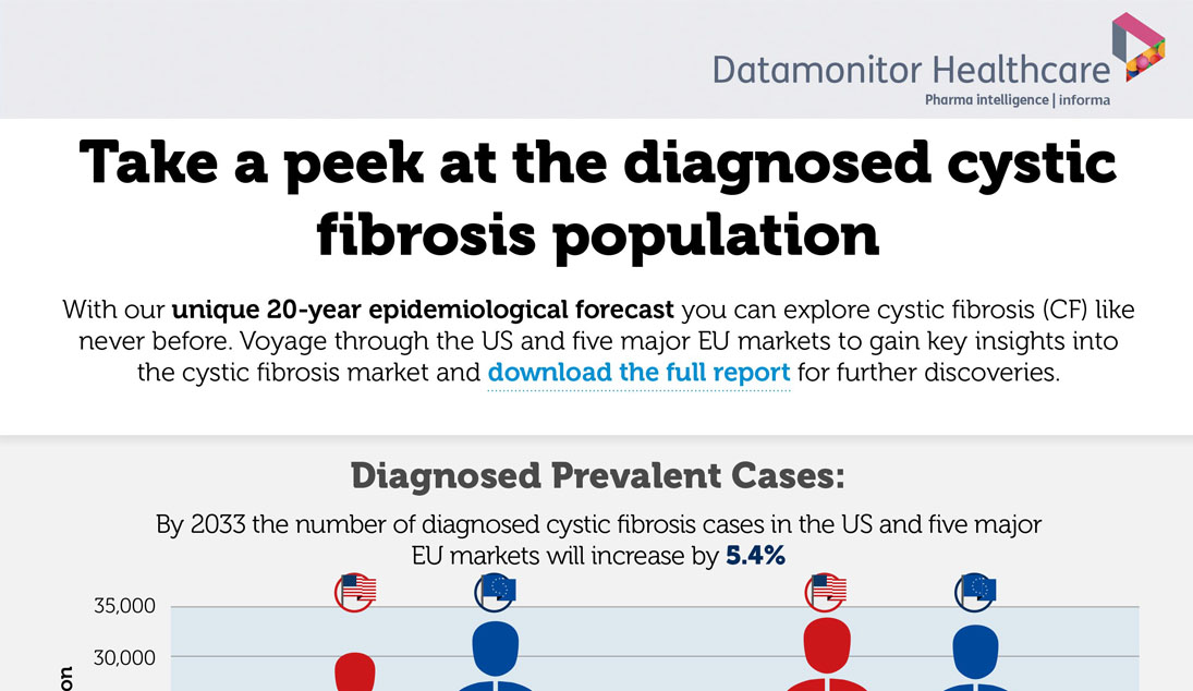 Cystic Fibrosis Epidemiological forecast