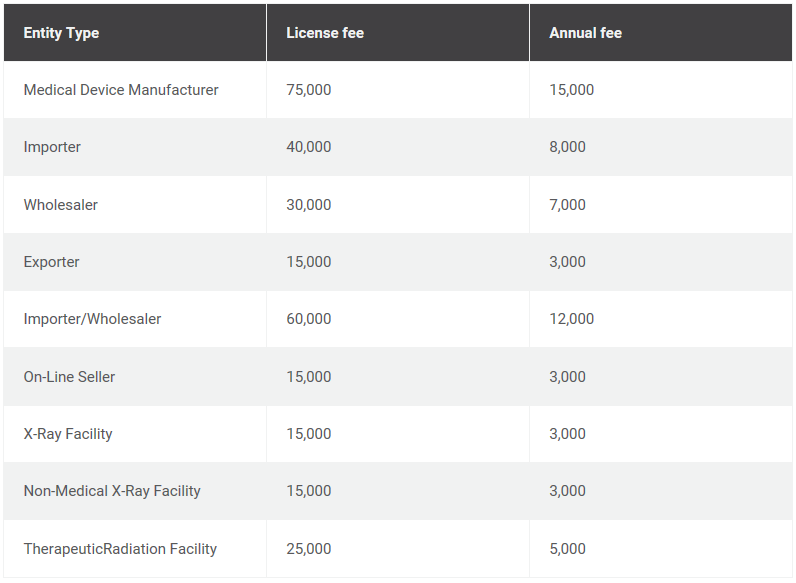 New Philippines FDA Establishment Fees, Medtech Sector (Amounts In PhP) l Pharma Intelligence
