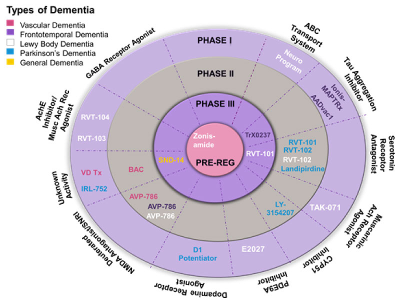 drugs-in-development-dementia-non-alzheimers