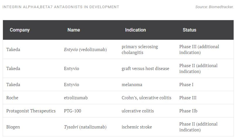 proof of gastrointestinal drug development table