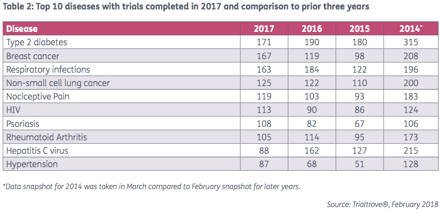 Top 10 diseases with trials completed in 2017 and comparison to prior 3 years l Pharma Intelligence