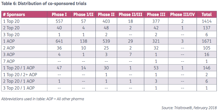 Distribution of co-sponsored trials l Pharma Intelligence
