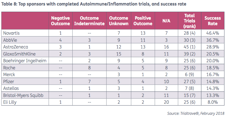 Top sponsors with completed autoimmune/inflammation trials, and success rate l Pharma Intelligence
