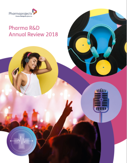 Pharma R&D Annual Review