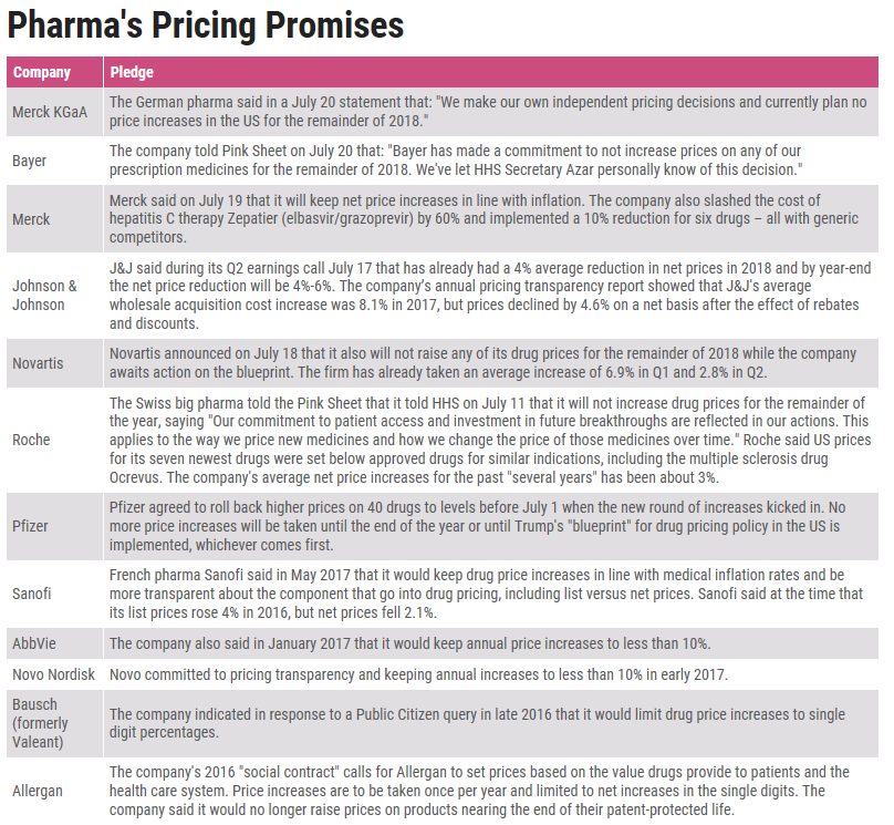 Whos promised what a guide to pharma drug pricing pledges l pharma pharmas pricing promises l pharma intelligence malvernweather Image collections
