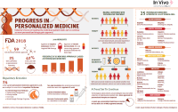 In Vivo Personalised Medicine Infographic