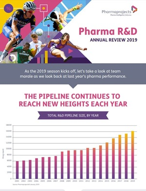Pharma R&d Annual review infographic 2019