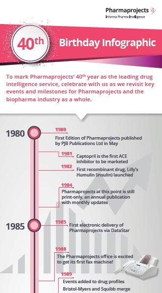 Pharmaprojects_timeline