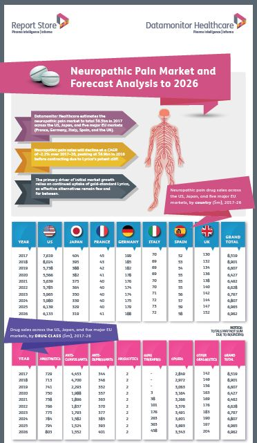 Neuropathic Pain Market and Forecast Analysis to 2026 Infographic Image