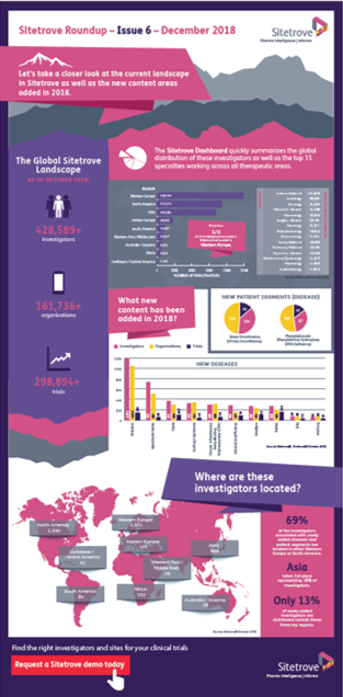 Clinical Trials infographic 2018