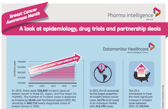 A look at epidemiology drug trials and partnership deals