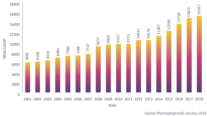 Total R&D pipeline size by year, 2001–18 l Pharma Intelligence