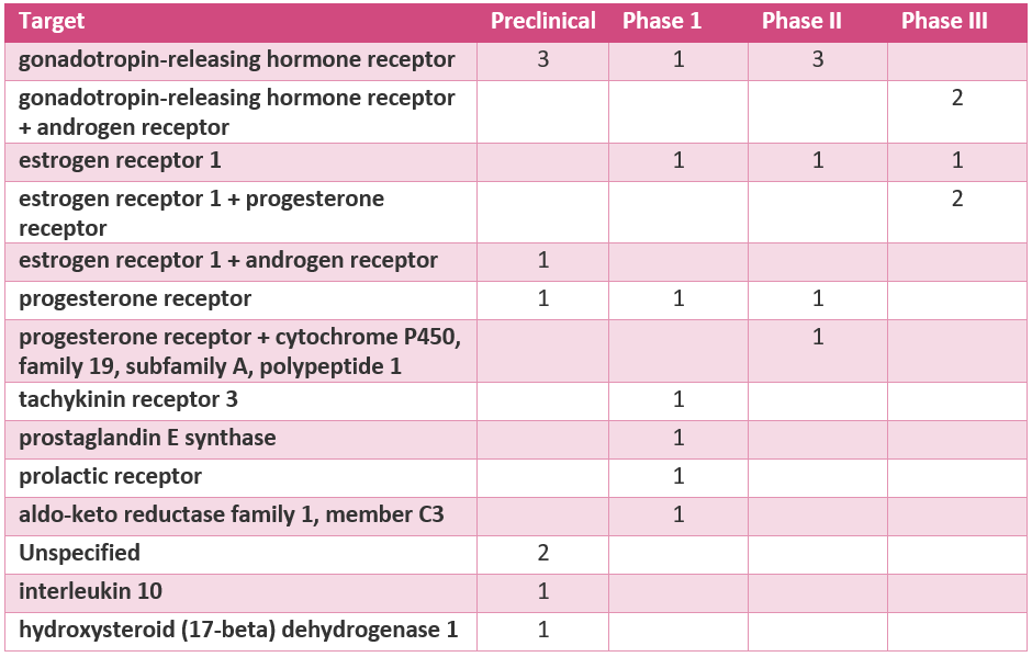 Targets of Drugs in Development for Endometriosis l Pharma Intelligence