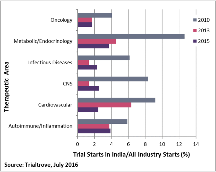 Major therapeutic areas: % in India of total industry-sponsored trial starts by year l Pharma Intelligence