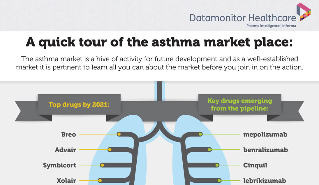 Asthma Overview