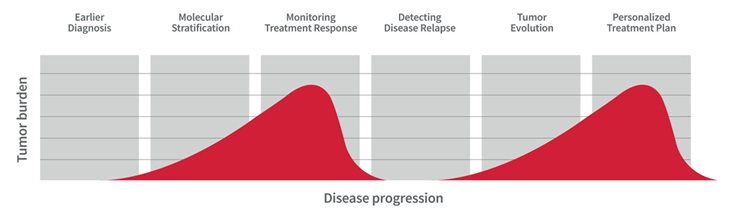 Disease progression