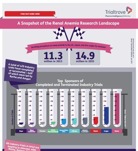 renal anemia infographic trialtrove