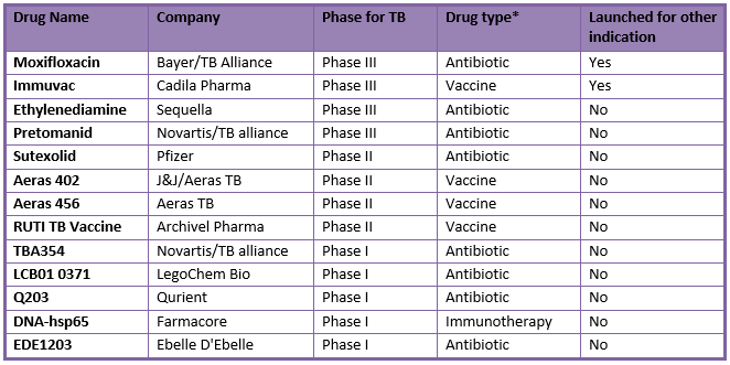 Clinical stage candidates for tuberculosis treatment l Pharma Intelligence
