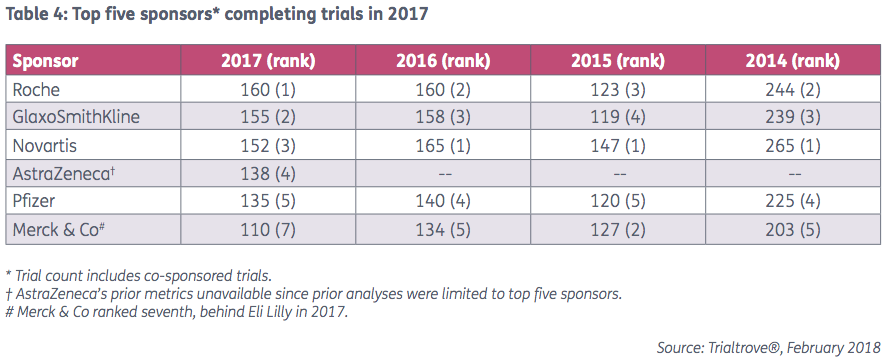 Top five sponsors completing trials in 2017 l Pharma Intelligence