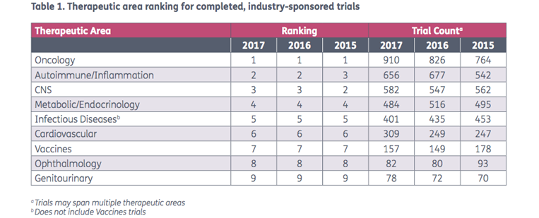 2017 Completed Clinical Trials: Disease and Sponsor Assessment in 9 Key Tables l Pharma Intelligence